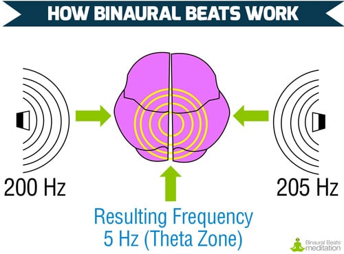 How Binaural Beats Work image