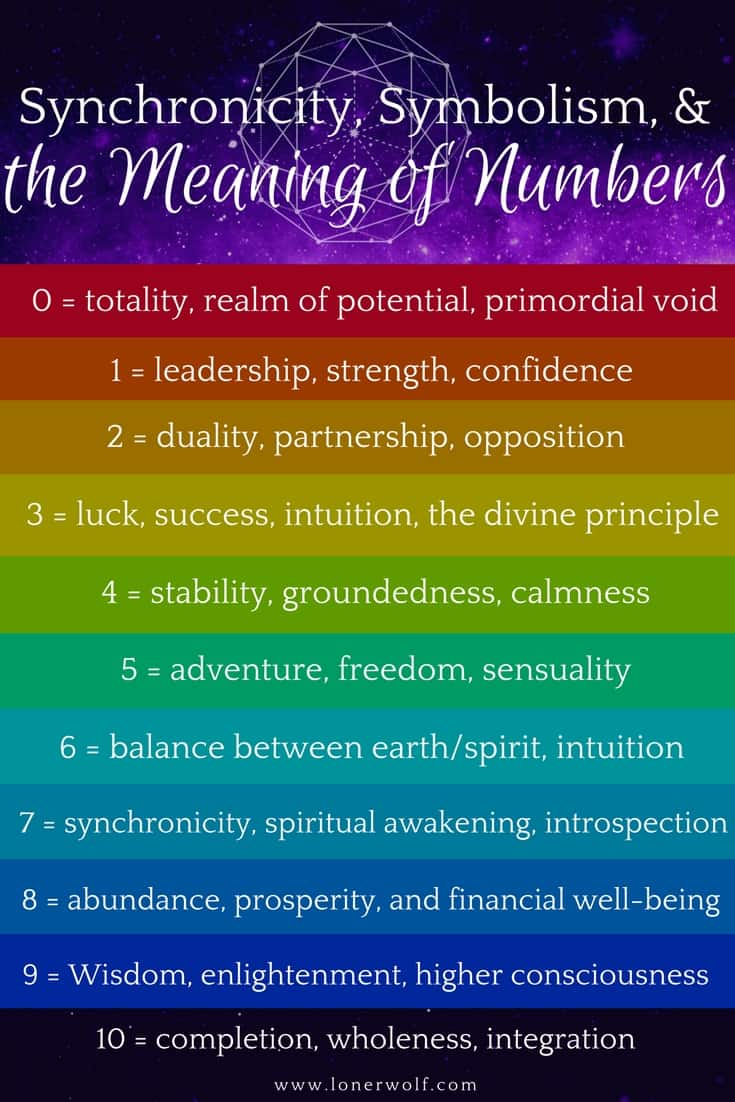 Numbers are ancient, meaningful, and powerful! #Synchronicity #Numerology #SpiritualAwakening #Numbers